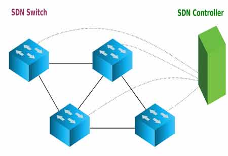 Importance of Software Defined Networking  for Businesses