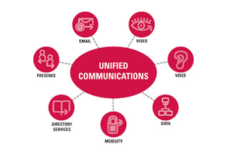 Business Benefits of Unified Communication